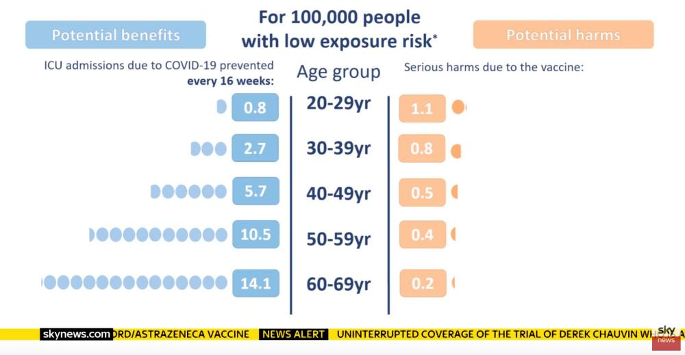 Risks v benefits