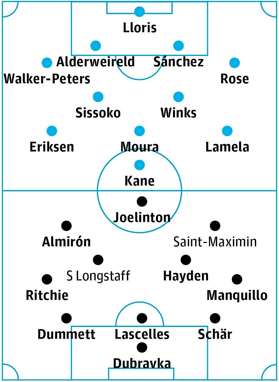 Tottenham v Newcastle: match preview