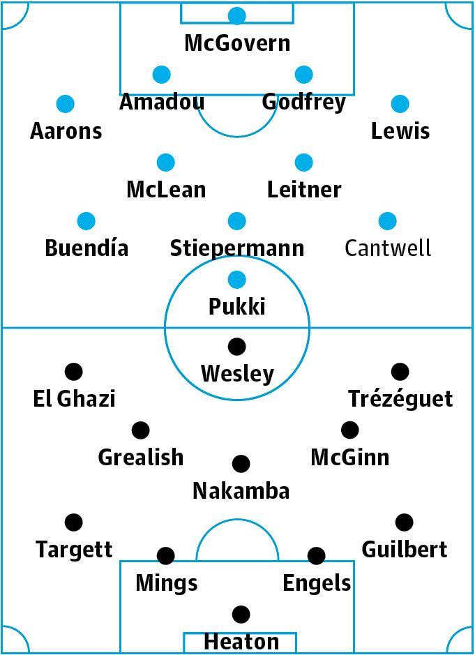 Norwich v Aston Villa: match preview