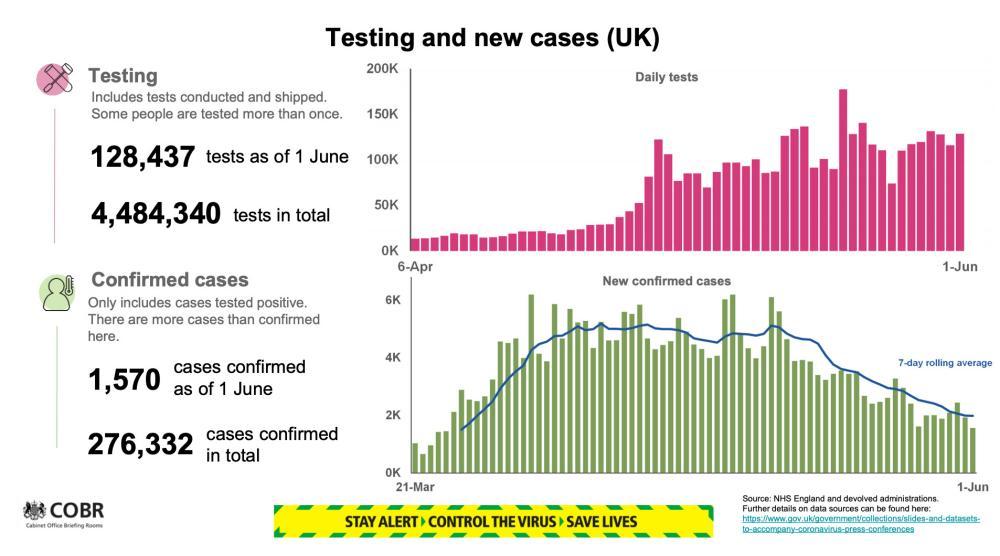 Testing figures