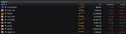 European stock markets this morning
