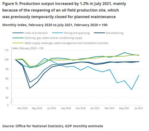 UK industrial production, to July 2021