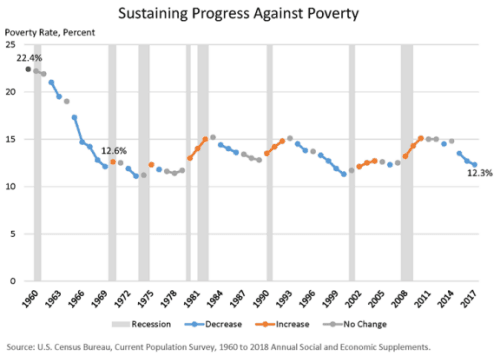 Census data: showing progress against poverty from 1960 to 2018