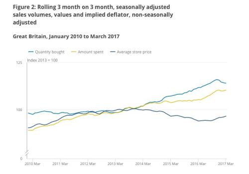 ONS retail sales March 2017