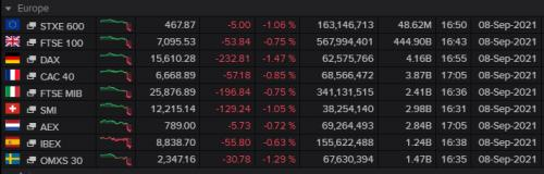 European stock markets, the close, September 08 2021