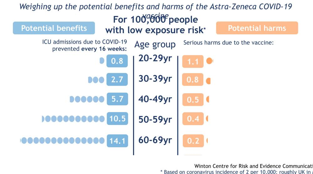 AstraZeneca benefits v risks - at low exposure risk