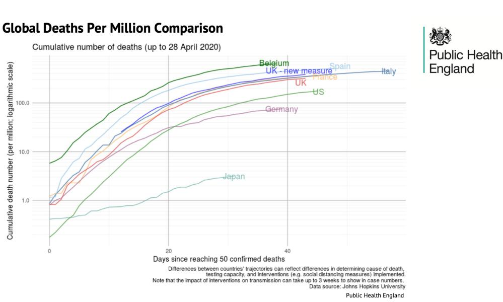 Covid-19 deaths per million - 29 April