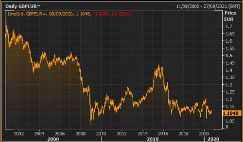 The pound/euro exchange rate