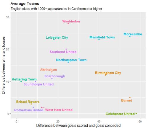 Average teams