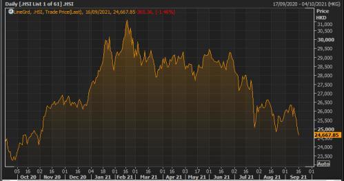 Hong Kong's Hang Seng index over the last 12 months