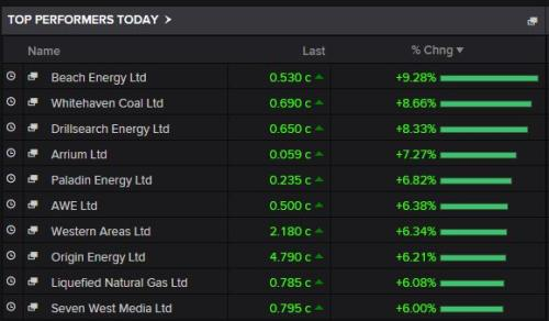 Biggest risers on the Australian stock market today