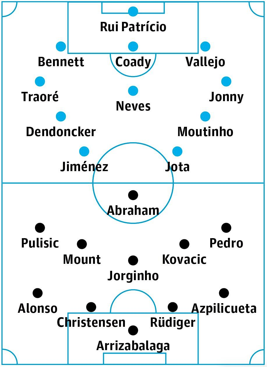 Wolves v Chelsea: match preview