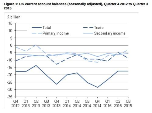 UK current account deficit
