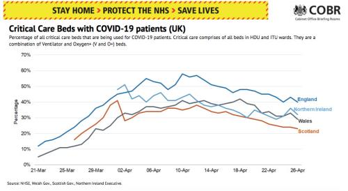 Coronavirus cases in critical care beds