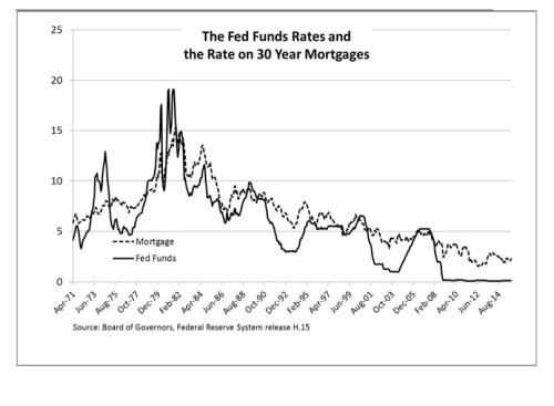 US mortgage rates and the Fed funds rate