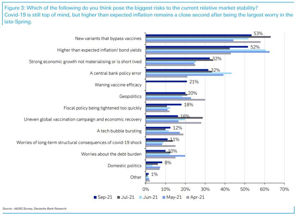 Deutsche Bank's September 2021 survey of investors