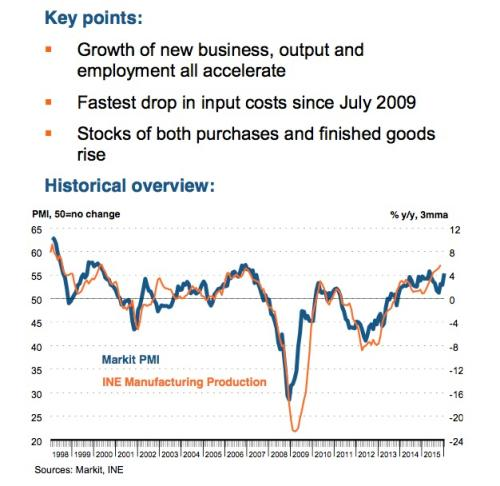 Spanish PMI, the key points