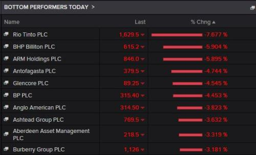 The top fallers in London today