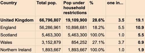% of population under household restrictions